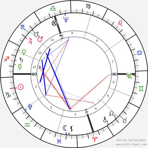 Munetada Kurozumi tema natale, oroscopo, Munetada Kurozumi oroscopi gratuiti, astrologia