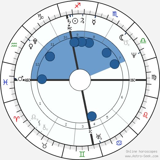 David Brewster wikipedia, horoscope, astrology, instagram
