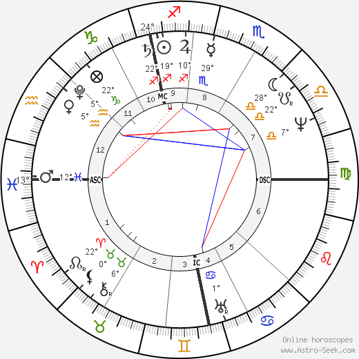 David Brewster birth chart, biography, wikipedia 2019, 2020