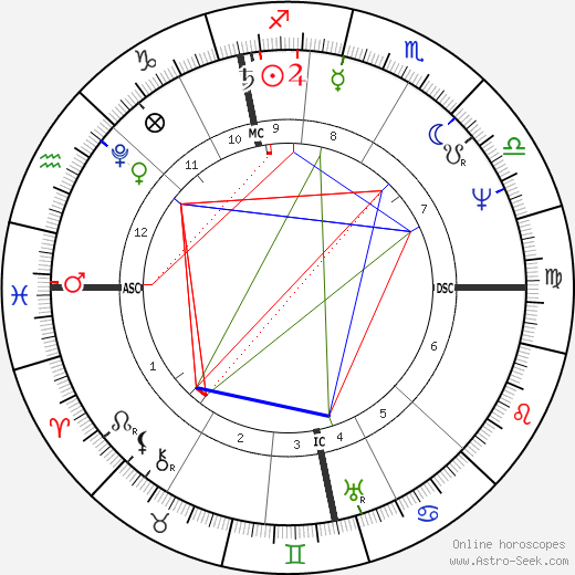 David Brewster birth chart, David Brewster astro natal horoscope, astrology