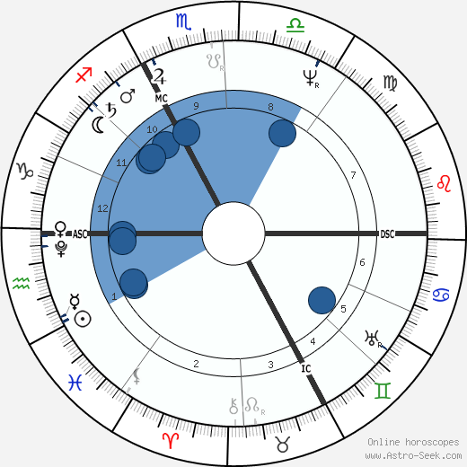 René Laennec wikipedia, horoscope, astrology, instagram
