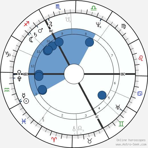 René Laennec wikipedia, horoscope, astrology, instagram