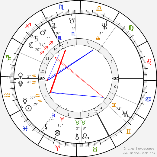 René Laennec birth chart, biography, wikipedia 2018, 2019