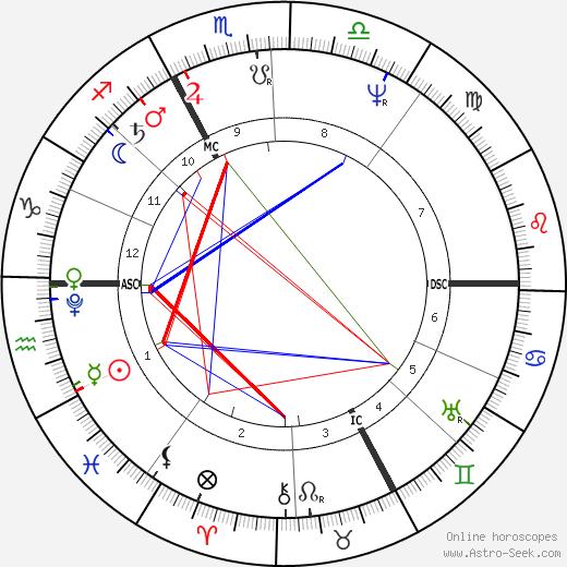 René Laennec birth chart, René Laennec astro natal horoscope, astrology