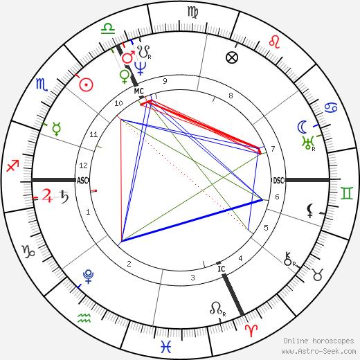 Niccolo Paganini tema natale, oroscopo, Niccolo Paganini oroscopi gratuiti, astrologia