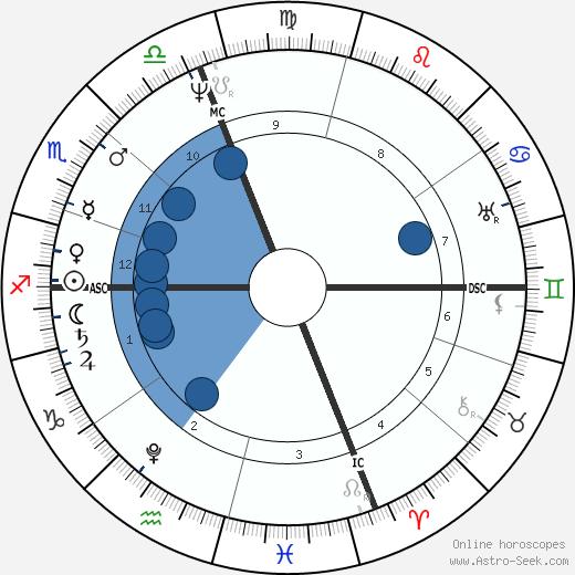 Martin Van Buren wikipedia, horoscope, astrology, instagram