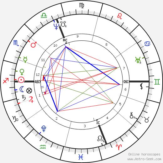 Мартин Ван Бюрен Martin Van Buren день рождения гороскоп, Martin Van Buren Натальная карта онлайн