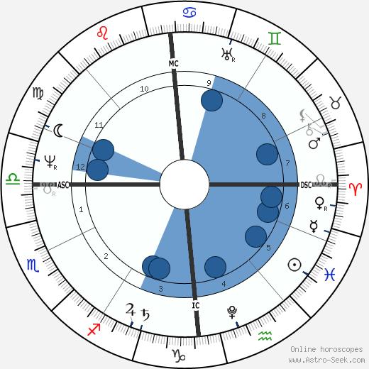 Henry Steinhauer wikipedia, horoscope, astrology, instagram