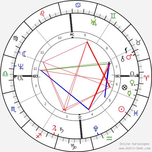 Henry Steinhauer birth chart, Henry Steinhauer astro natal horoscope, astrology