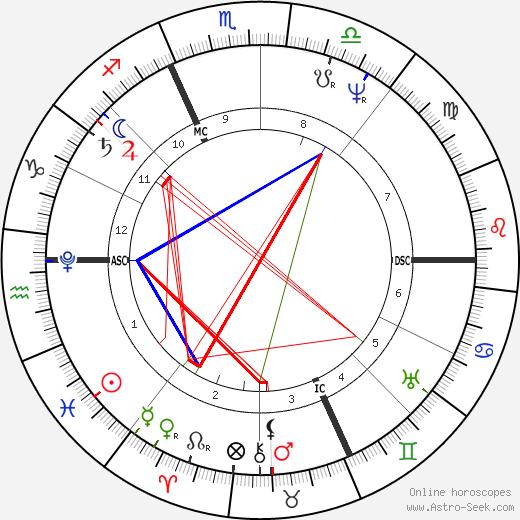 Angelo Mai tema natale, oroscopo, Angelo Mai oroscopi gratuiti, astrologia