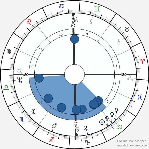 Helmina de Chezy wikipedia, horoscope, astrology, instagram