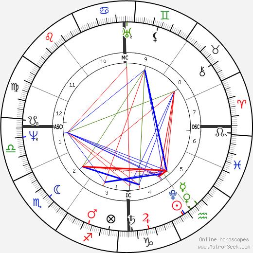 Helmina de Chezy день рождения гороскоп, Helmina de Chezy Натальная карта онлайн
