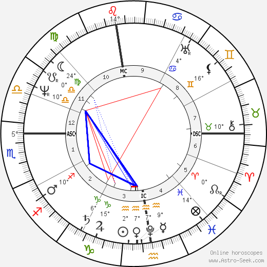 Stendhal birth chart, biography, wikipedia 2019, 2020