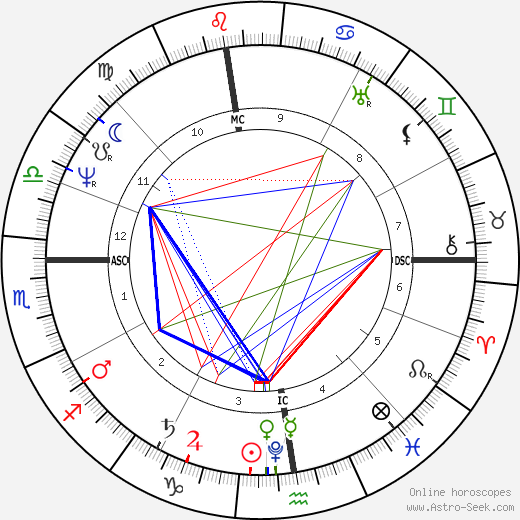Stendhal astro natal birth chart, Stendhal horoscope, astrology