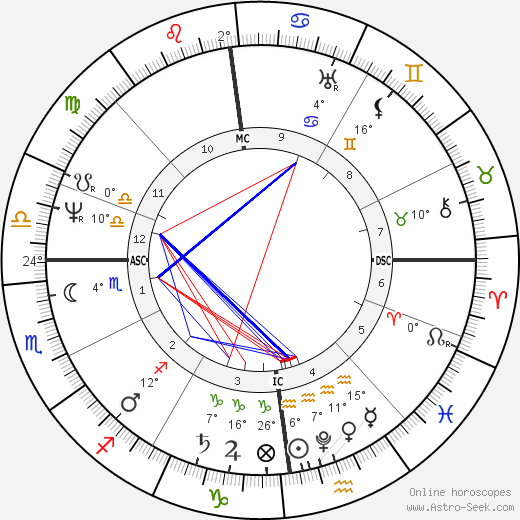 William Colgate birth chart, biography, wikipedia 2019, 2020