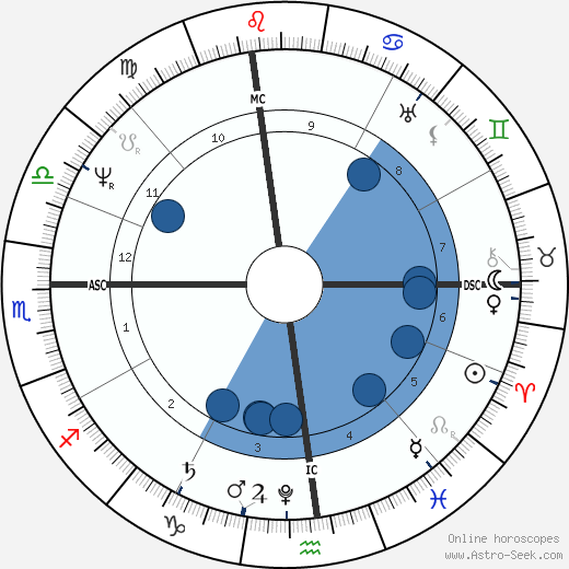Washington Irving wikipedia, horoscope, astrology, instagram
