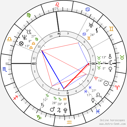 Washington Irving birth chart, biography, wikipedia 2017, 2018