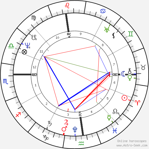 Washington Irving astro natal birth chart, Washington Irving horoscope, astrology