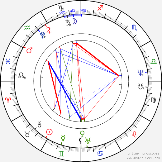Jan Nepomuk Štěpánek birth chart, Jan Nepomuk Štěpánek astro natal horoscope, astrology