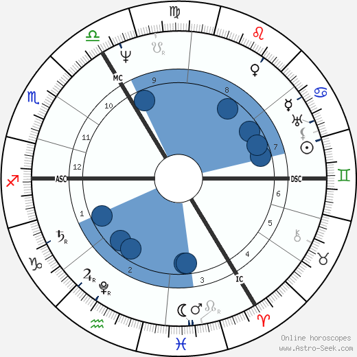 William Amcotts-Ingilby wikipedia, horoscope, astrology, instagram