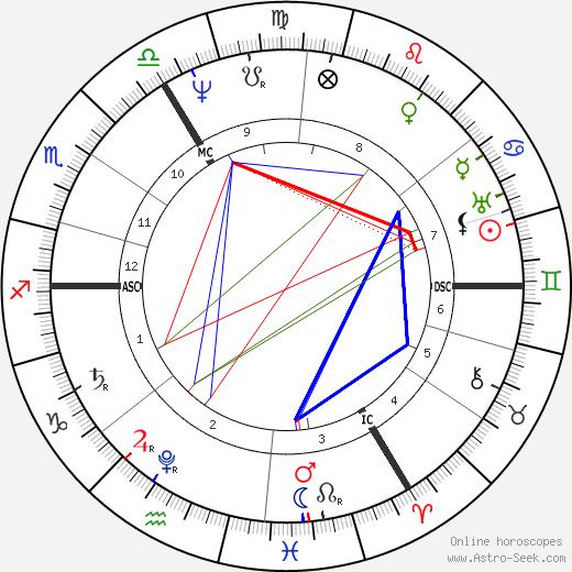William Amcotts-Ingilby tema natale, oroscopo, William Amcotts-Ingilby oroscopi gratuiti, astrologia