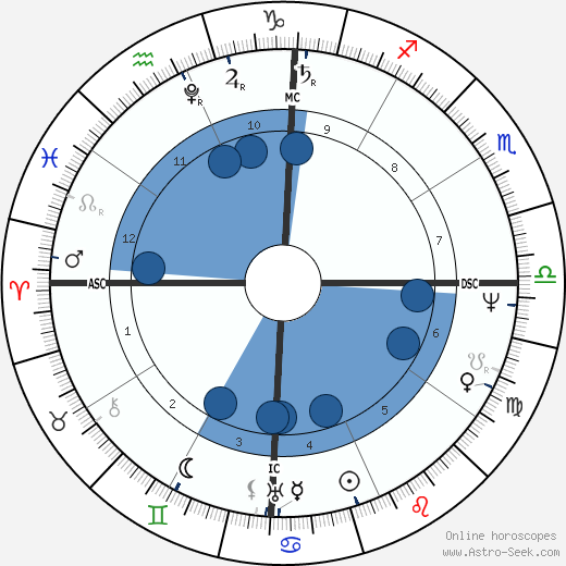 Simon Bolívar wikipedia, horoscope, astrology, instagram