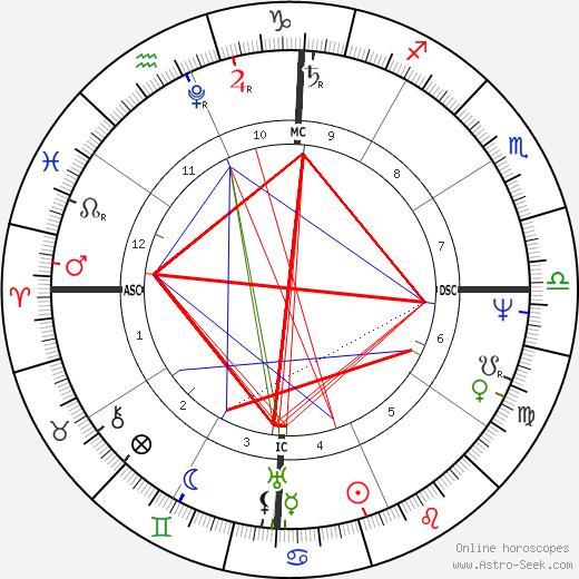 Симон Боливар Simon Bolívar день рождения гороскоп, Simon Bolívar Натальная карта онлайн