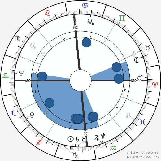 Ernst I. von Sachsen-Coburg-Gotha wikipedia, horoscope, astrology, instagram