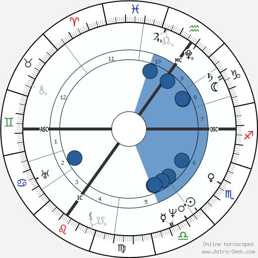 Henry John Temple wikipedia, horoscope, astrology, instagram