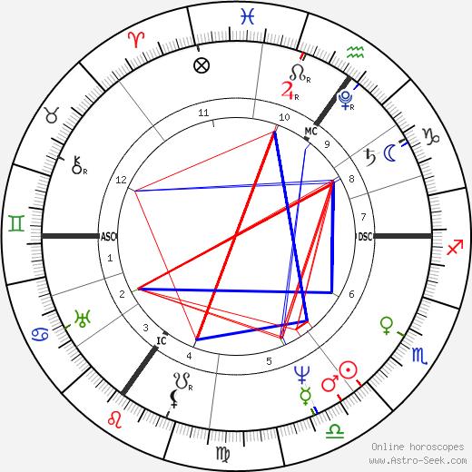 Henry John Temple astro natal birth chart, Henry John Temple horoscope, astrology