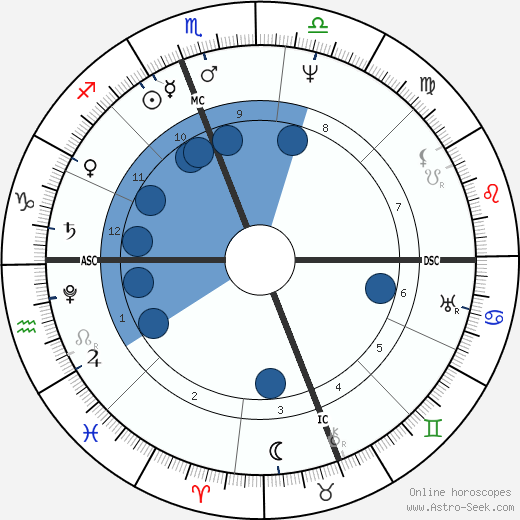 Zachary Taylor wikipedia, horoscope, astrology, instagram