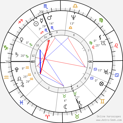 Zachary Taylor birth chart, biography, wikipedia 2019, 2020