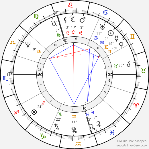 Friedrich Bessel birth chart, biography, wikipedia 2018, 2019