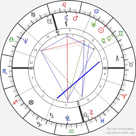 Friedrich Bessel astro natal birth chart, Friedrich Bessel horoscope, astrology