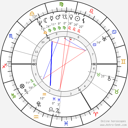 Reverend Robert Taylor birth chart, biography, wikipedia 2019, 2020