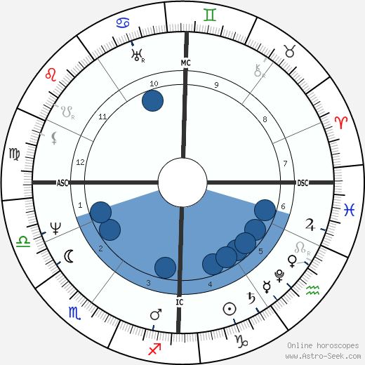 Jacob Grimm horoscope, astrology, sign, zodiac, date of birth, instagram