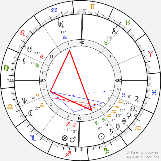 Jacob Grimm birth chart, biography, wikipedia 2019, 2020