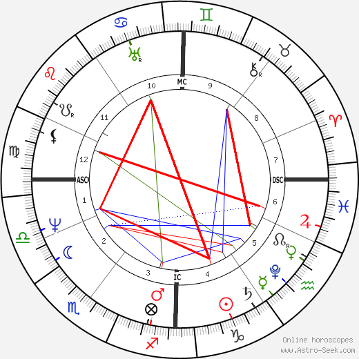 Jacob Grimm astro natal birth chart, Jacob Grimm horoscope, astrology