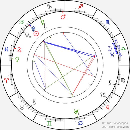 Magdalena Dobromila Rettigová birth chart, Magdalena Dobromila Rettigová astro natal horoscope, astrology