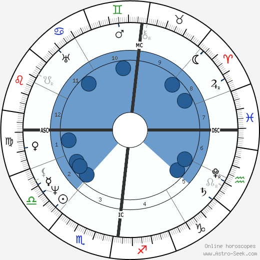 Thomas Love Peacock wikipedia, horoscope, astrology, instagram
