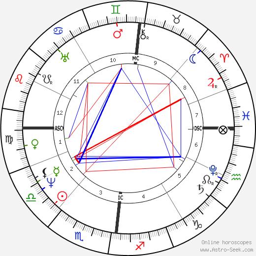 Thomas Love Peacock birth chart, Thomas Love Peacock astro natal horoscope, astrology