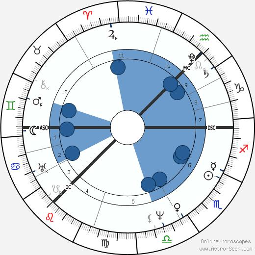 David Wilkie wikipedia, horoscope, astrology, instagram