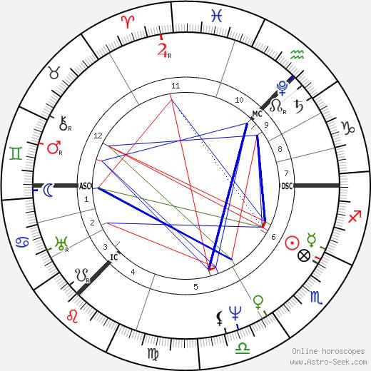 David Wilkie день рождения гороскоп, David Wilkie Натальная карта онлайн