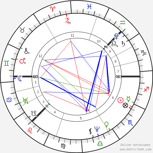 David Wilkie astro natal birth chart, David Wilkie horoscope, astrology