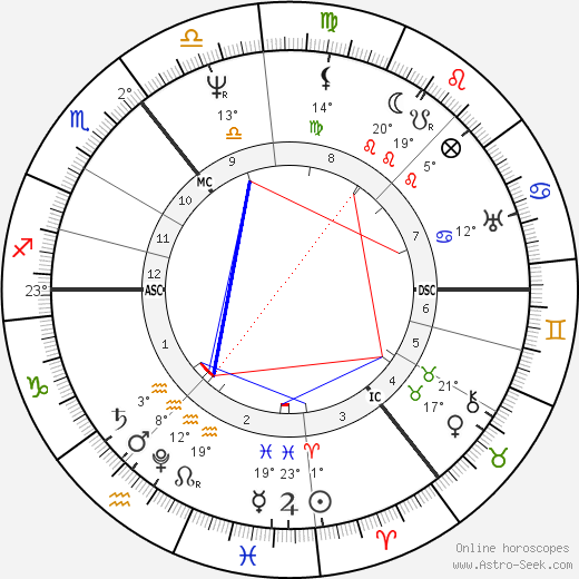 Adam Sedgwick birth chart, biography, wikipedia 2019, 2020