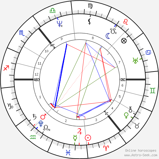 Adam Sedgwick astro natal birth chart, Adam Sedgwick horoscope, astrology