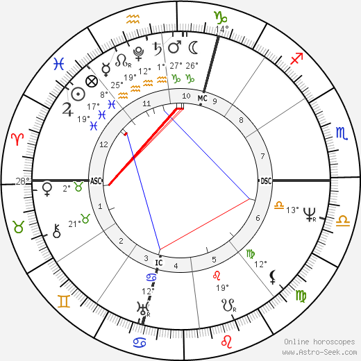 Alessandro Manzoni birth chart, biography, wikipedia 2020, 2021