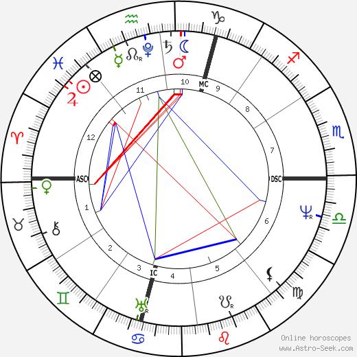Alessandro Manzoni tema natale, oroscopo, Alessandro Manzoni oroscopi gratuiti, astrologia