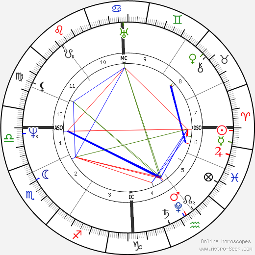 Ferdinand von Sachsen-Coburg birth chart, Ferdinand von Sachsen-Coburg astro natal horoscope, astrology