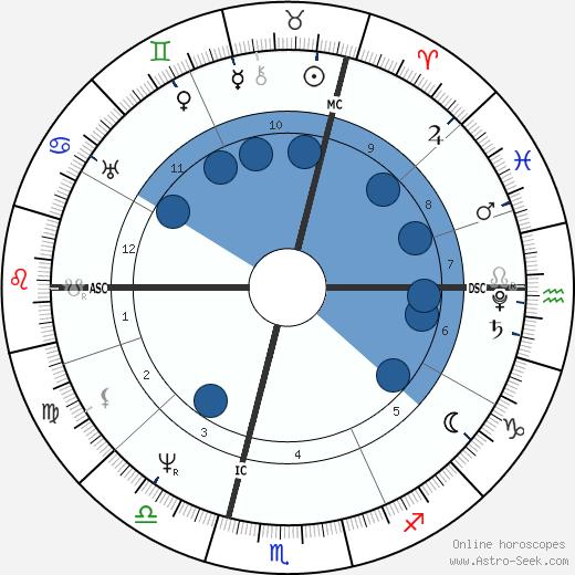 Karl Drais wikipedia, horoscope, astrology, instagram